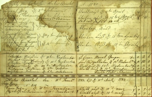 ILL. 3 Johann Adam Eyer Attendance Roster Winter Quarter from 15 December 1783 to 15 March 1784 for Elizabetha Lädermännin Courtesy: Goschenhoppen Historians, Green Lane, PA